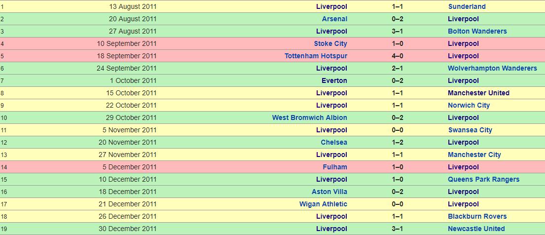Liverpool 2011-2012