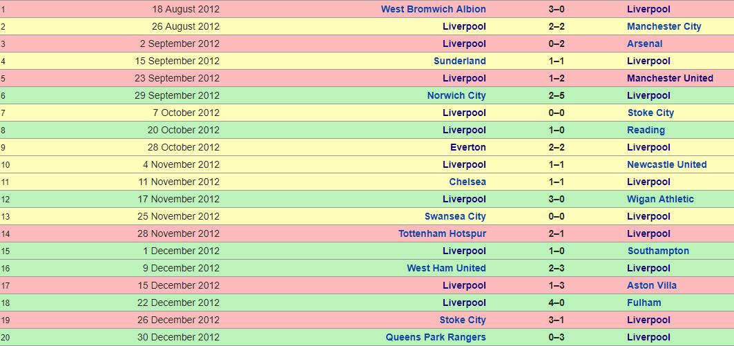 Liverpool 2012-2013
