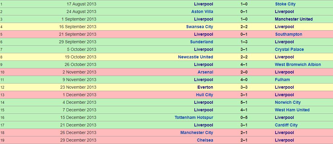Liverpool 2013-2014