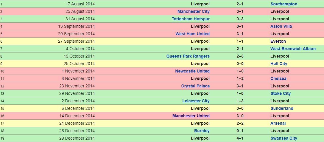 Liverpool 2014-2015