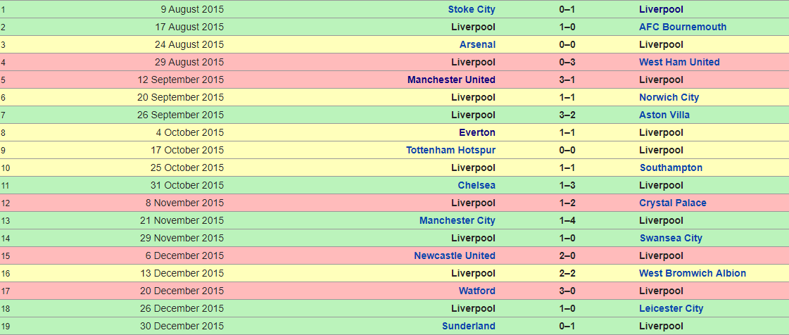 Liverpool 2015-2016