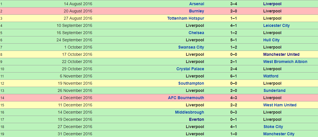 Liverpool 2016-2017