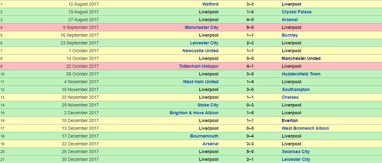 Liverpool 2017-2018