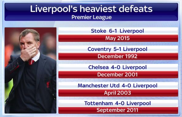 Η βαρύτερη ήττα της ομάδας στην ιστορία της Premier League